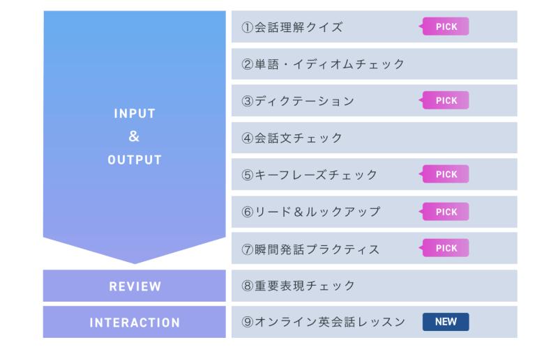 スタディサプリ ENGLISHのインプットとアウトプットの流れ